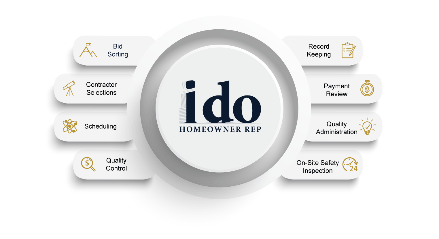 ido-home-owner-rep